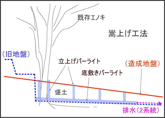 樹木周辺の嵩上げ工法